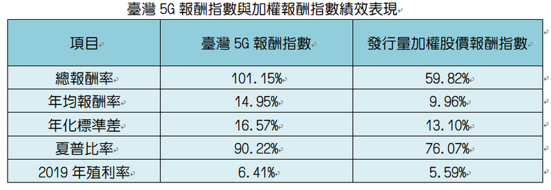 統計2014/9/17-2019/12/31。資料來源:臺灣指數公司