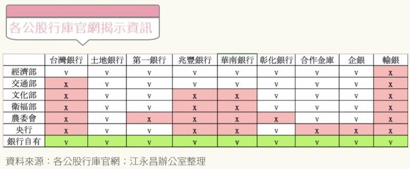 立委江永昌辦公室整理各大公股銀行的官網揭示資訊。江永昌辦公室/提供