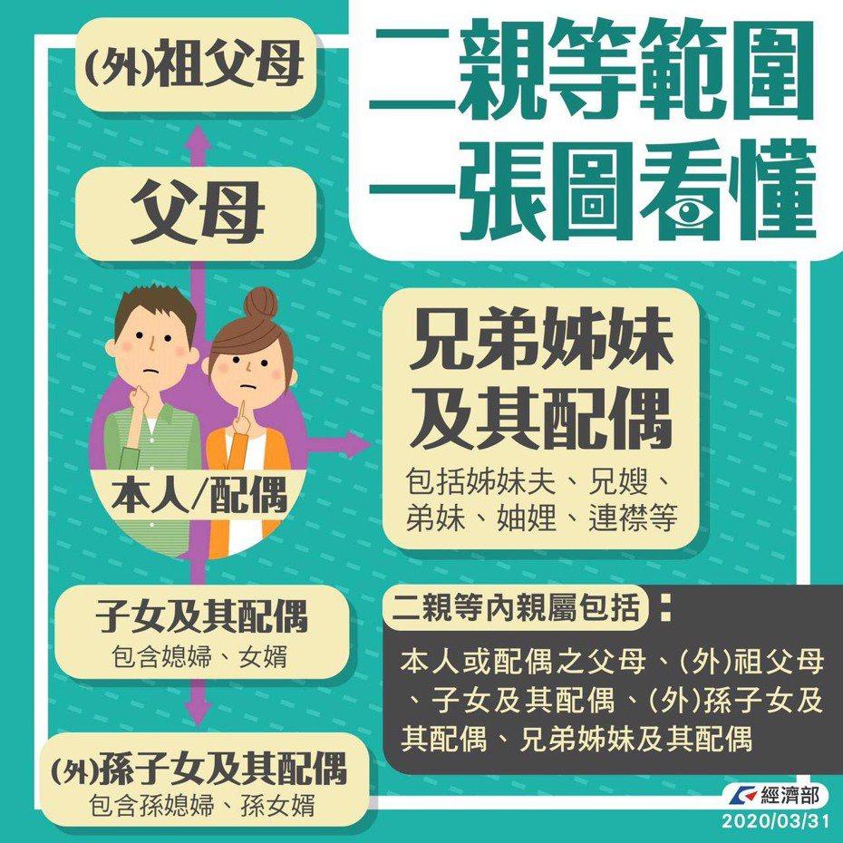 自4月9日起,開放民眾寄送口罩至海外,對象限制為寄件人的配偶或二親等內的親屬,最多可寄送30片。圖/經濟部提供
