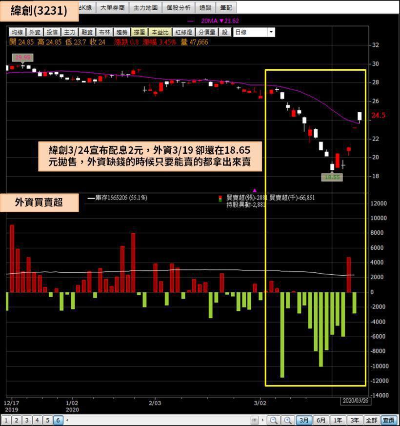 (圖片來源 : 籌碼 K 線) (註 : 以上僅為數據揭露,無推介買賣之意,投資...