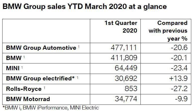 BMW AG今年第一季的銷售表現。 圖/截自BMW