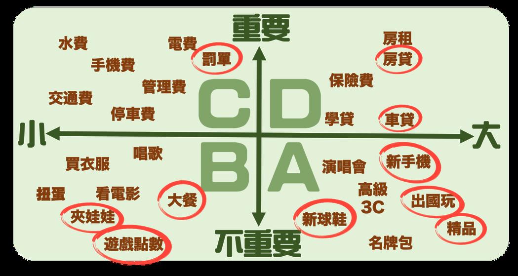 負債象限圖,是幫助自己快速釐清負債狀態的一種圖解法(紅圈可能因人而異)。圖/采實...