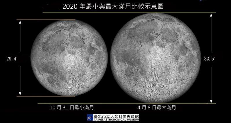 今年最大滿月將於明日登場,將比今年10月31日年度最小滿月的視直徑大上14%。圖/台北市立天文館提供