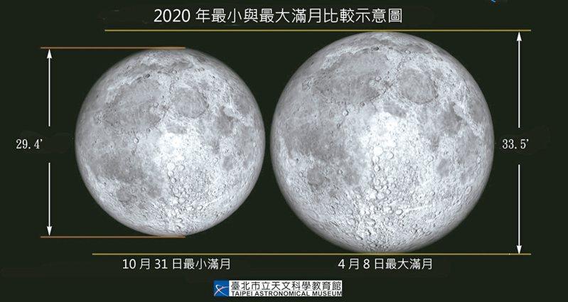 今年最大滿月將在今天10時35分登場,將比10月31日最小滿月的視直徑足足大14%。 圖/北市天文館提供