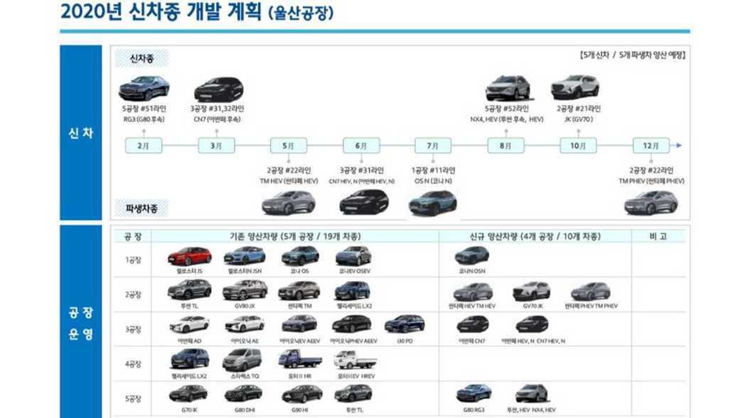 Hyundai蔚山廠區2020年的生產計劃圖近期流出。 摘自Autospy論壇