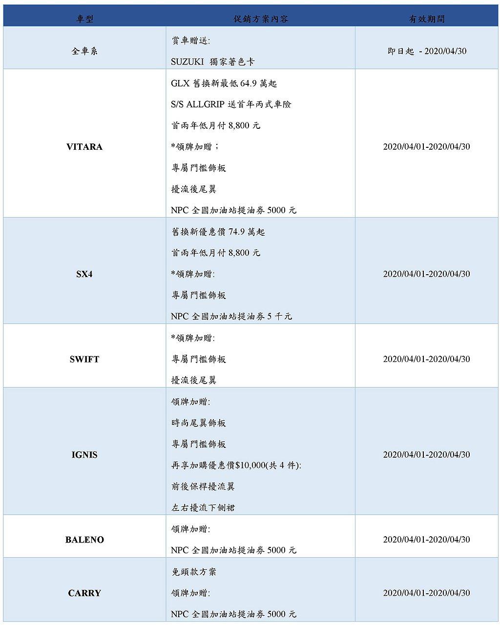 Suzuki全車系4月購車優惠一覽表。 圖/Suzuki提供