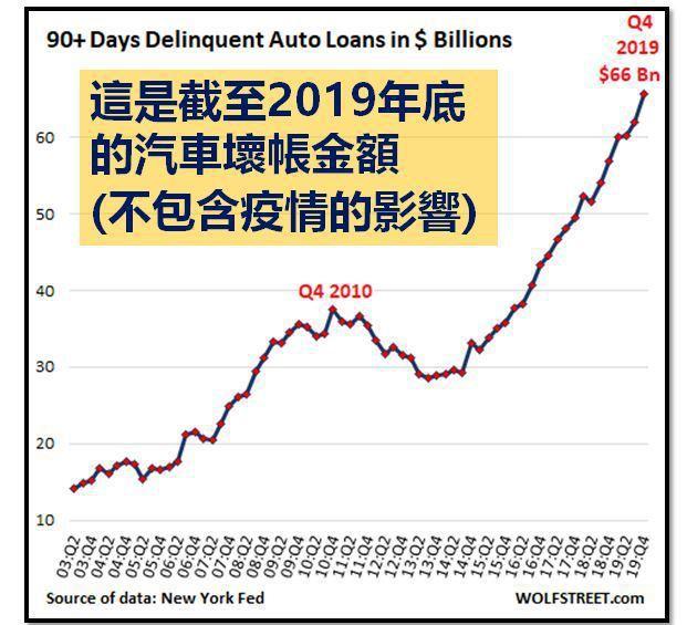 "(資料來源:Subprime Auto Loans Explode, ""Seri..."