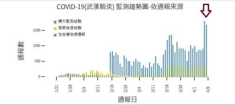 台北市立聯合醫院陽明院區胸腔科醫師蘇一峰在臉書上指出這幾天的新冠肺炎篩檢達到歷史高峰。圖/取自蘇一峰臉書