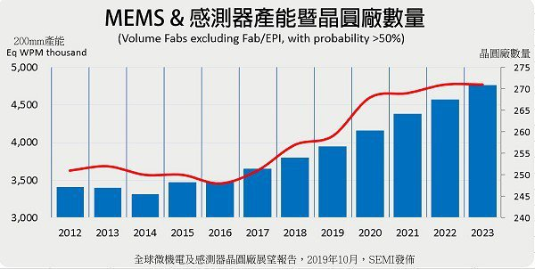 圖一 : 全球MEMS與感測器產能將持續成長,至2023年估計高達25%。(source:semi.org)