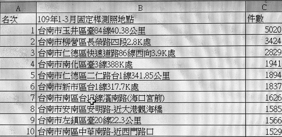 台南市交通大隊今天統計出前十名測速照相桿地點, 今年1月至3月底,全市84個固定...