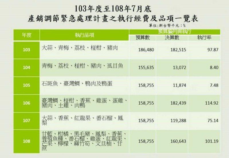 農委會從2014年到2019年產銷調節處理計畫中,去年調節的農產品品項是過去6年來最多的、支出經費也是最多,因此立委陳明文要求農委會進行生產源頭控管。圖/陳明文提供
