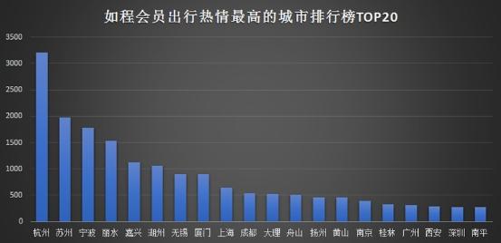 如程《2020年春季短途遊復甦報告》顯示,出行旅遊熱情最高的區域,主要集中于杭州...