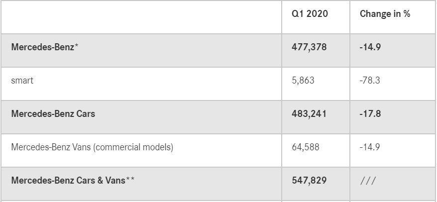 賓士今年首度將商用車銷量合併計算。 圖/截自Mercedes-Benz