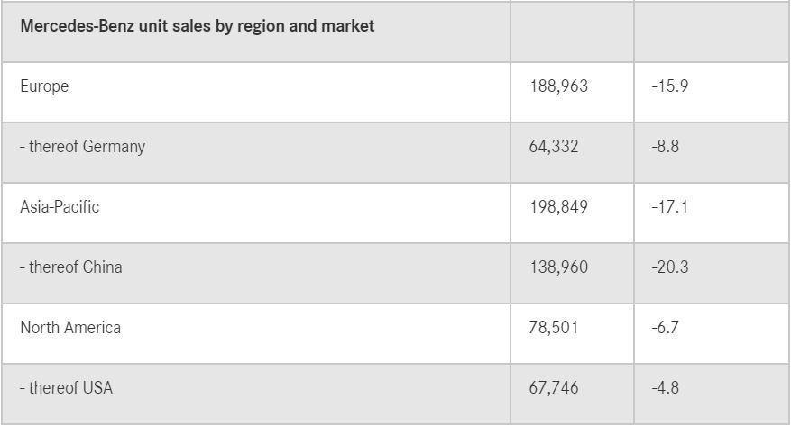 佔Mercedes-Benz最大宗的中國市場,今年第一季銷售衰退了20.3%。 ...
