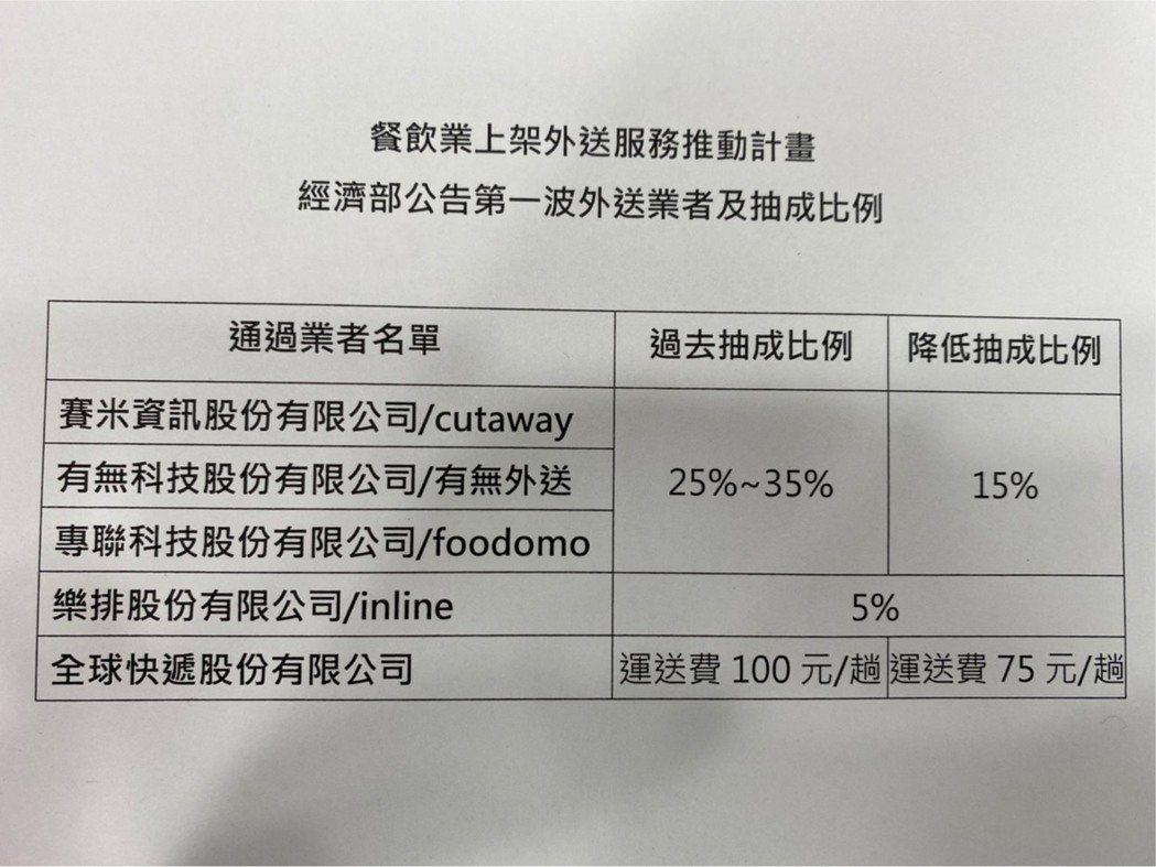 經濟部今(10)日公告第一波外送國家隊名單,共有五家業者入選,分別為cutawa...