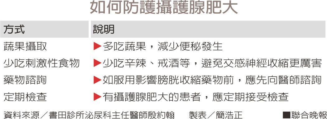 如何防護攝護腺肥大資料來源/書田診所泌尿科主任醫師殷約翰 製表/簡浩正