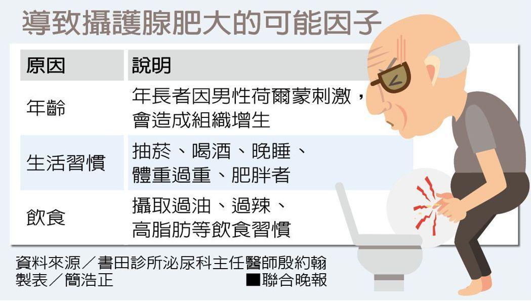 導致攝護腺肥大的可能因子資料來源/書田診所泌尿科主任醫師殷約翰 製表/簡浩正