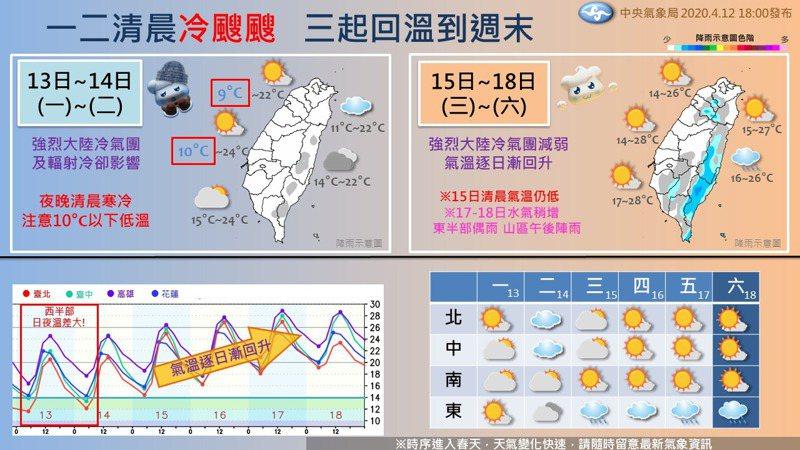 受強烈大陸冷氣團影響,到周三清晨還是非常冷。圖/取自中央氣象局「報天氣」臉書粉專