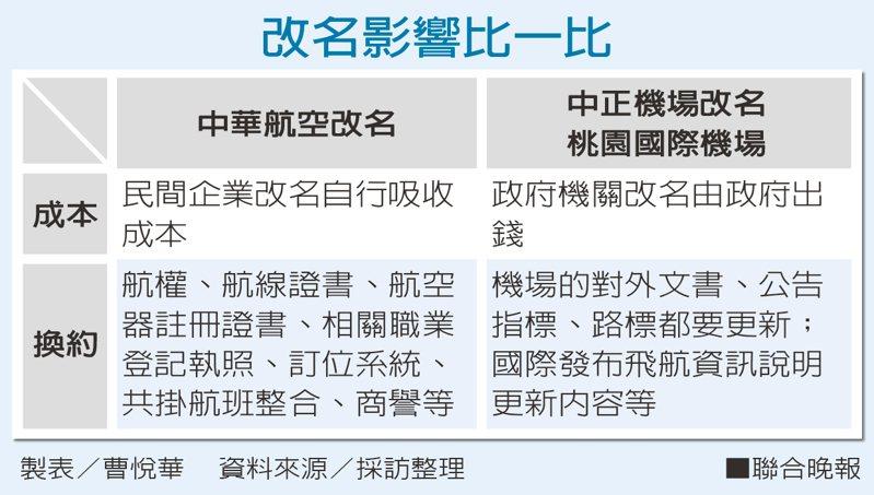 改名影響比一比。 資料來源/採訪整理 製表/曹悅華