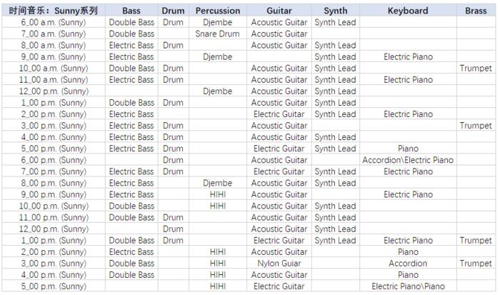 這是我對每首音樂的編曲配器進行分析之後所製作的樂器數據表