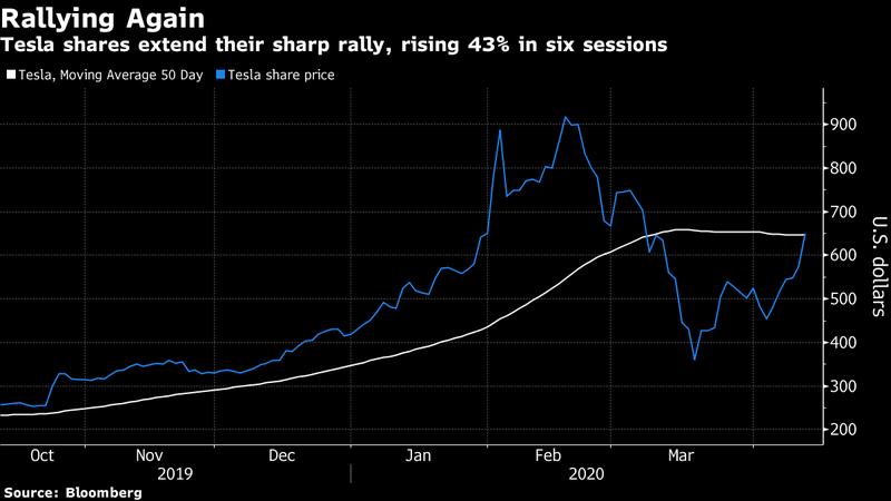 特斯拉股價六個交易日大漲43%。(圖/彭博資訊)