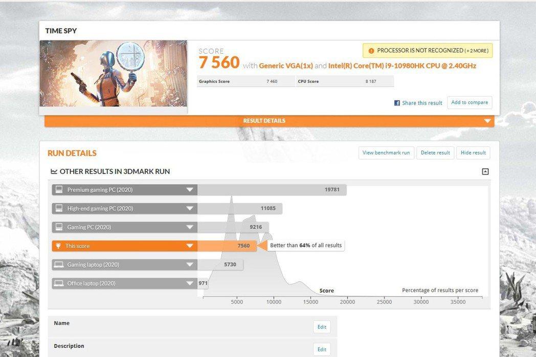 3D Mark Time Spy 1.0為7,560分,領先市售64%電腦系統。...
