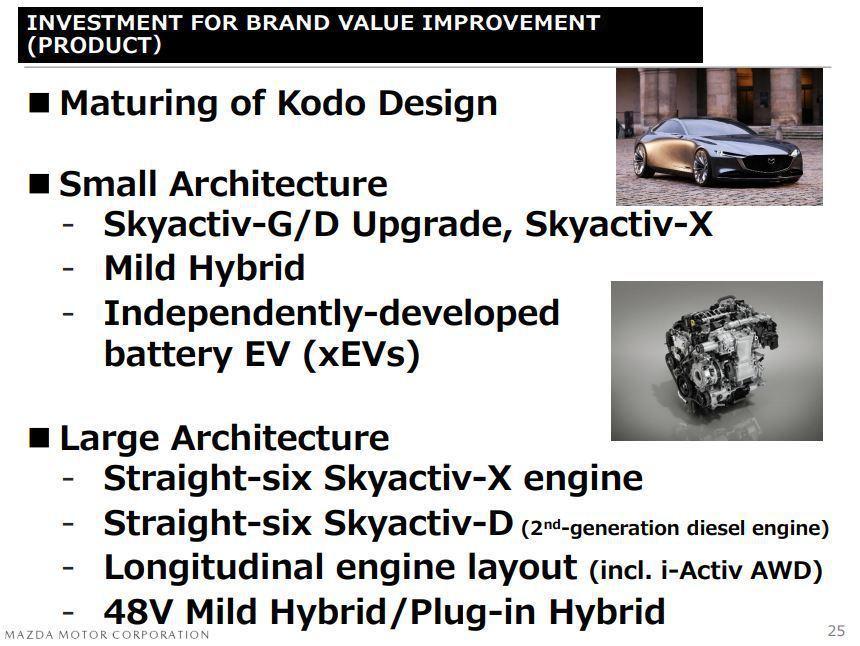 Mazda在2019年3月財報裡明顯的點出後驅平台與直六引擎。 摘自Mazda