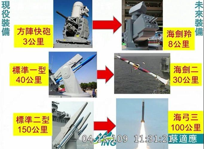 海軍艦載防空火砲換裝示意圖。圖:蔡適應辦公室