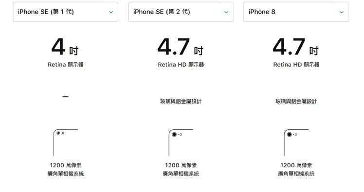 iPhone SE一代二代與iPhone 8螢幕大小及機身設計比較。圖擷自APP...
