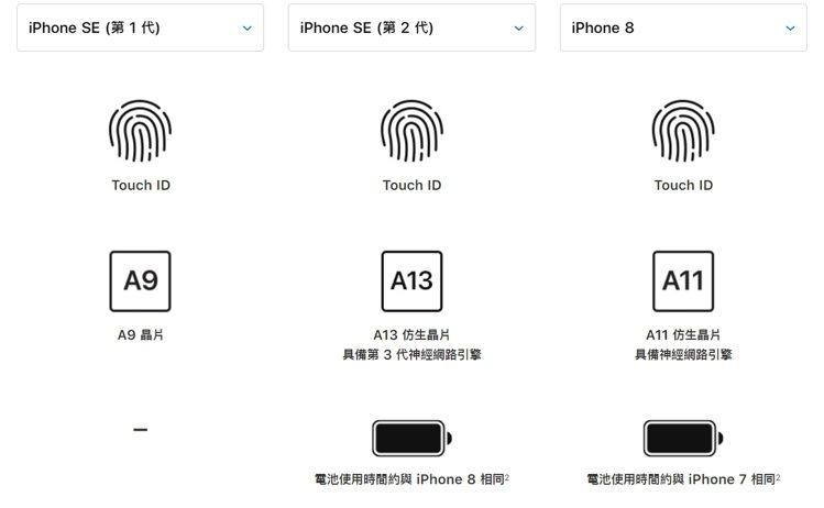 iPhone SE二代搭載A13晶片是一大亮點。圖擷自APPLE官網
