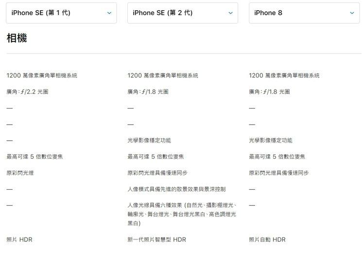 iPhone SE的照相功能也是一大亮點。圖擷自APPLE官網