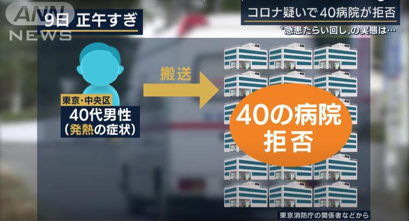 日本朝日新聞台指出東京有發燒男子連續遭40家醫院拒絕收治。圖擷自Youtube
