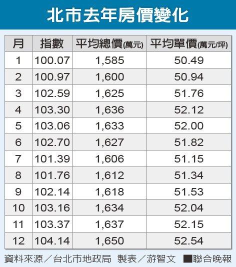 北市去年房價變化 資料來源/台北市地政局 製表/游智文