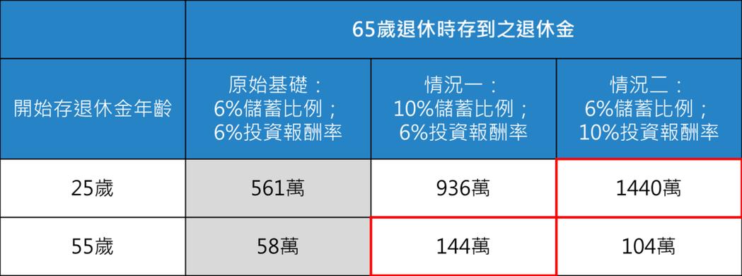 資料來源:阿爾發機器人理財