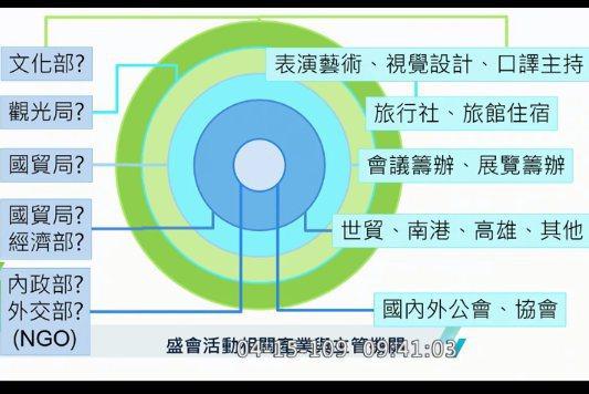 國際展覽協會秘書長林冠文質疑,「台灣文創經濟治理地圖破碎,紓困是否涵蓋各類藝文產業?」(photo by 直播截圖)