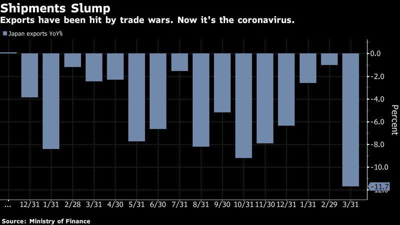 日本出口連16個月衰減且創下三年多來最大降幅。圖/擷自彭博
