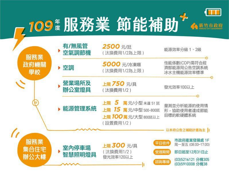 市府指出,已向經濟部能源局爭取到第二期補助經費約3546萬元,將擴大補助品項,自即日起開始受理申請。圖/新竹市政府提供