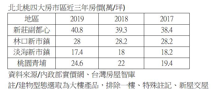 資料來源/台灣房屋智庫