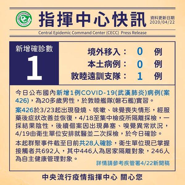 圖/擷自疾管署臉書