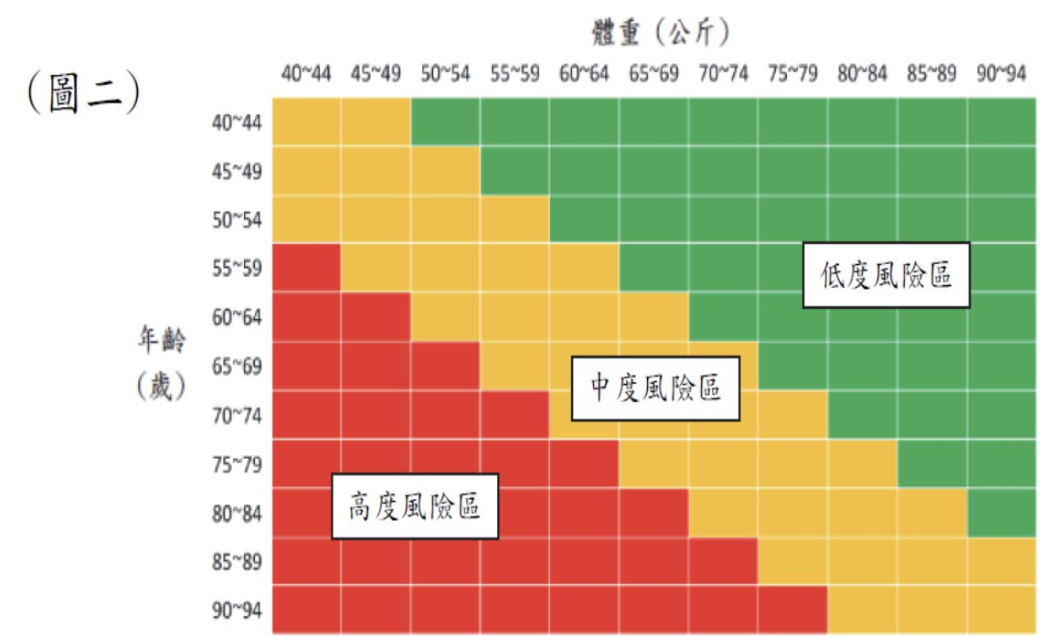 台灣人骨質疏鬆症自我評量表(OSTAi) 是一套簡易的婦女自我評估方法,只需要體...