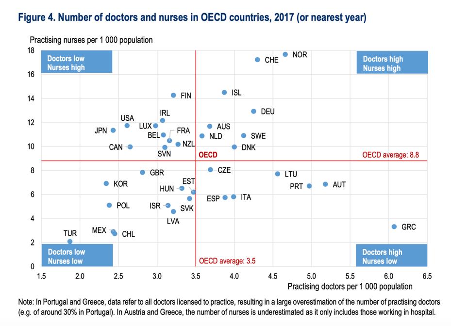 經濟合作暨發展組織(OECD)三月底公布的報告顯示,擁有較高醫師人口比、護理人員人口比的國家,有較好能力可因應大流行。圖為OECD國家醫護人力人口比,台灣落在左下方的雙低區。圖/擷取自OECD報告