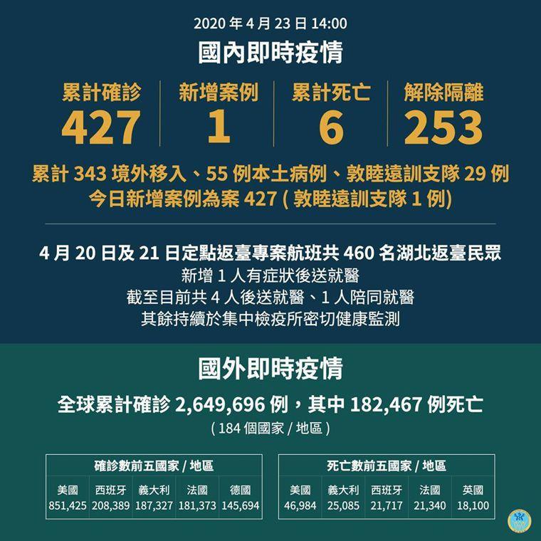 中央流行疫情指揮中心今日公布國內新增1例新冠肺炎病例,為20多歲男性,為敦睦艦隊...