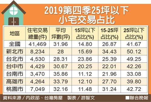 2019第四季25坪以下小宅交易占比 資料來源/內政部、台灣房屋 製表/游智文