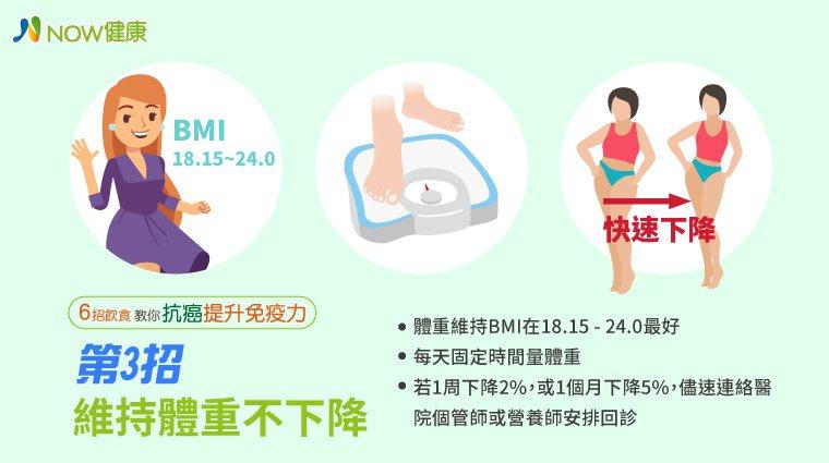 癌友BMI若能維持18.5至24.0之間就更好了。圖/NOW健康製作