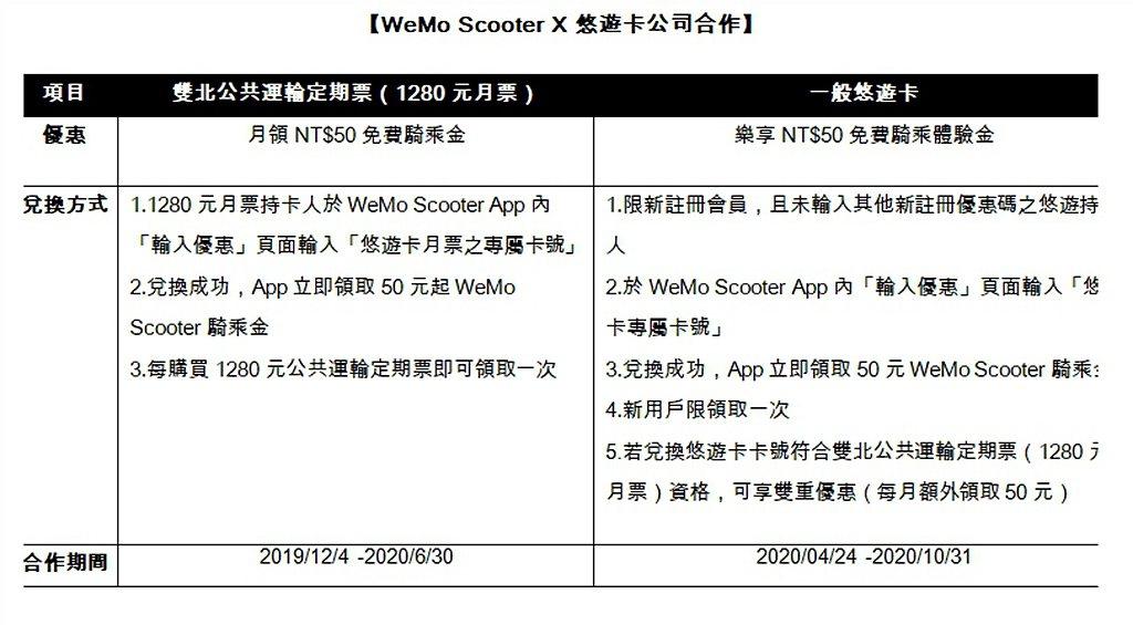 WeMo Scooter共享機車月租票、悠遊卡通勤族優惠方案。 圖/WeMo S...