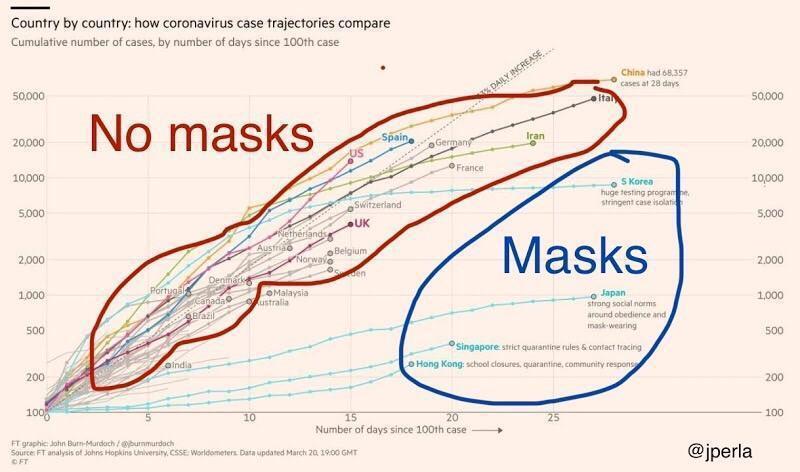 數據證明,戴口罩有一定的防疫效果