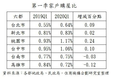 資料來源:住商機構