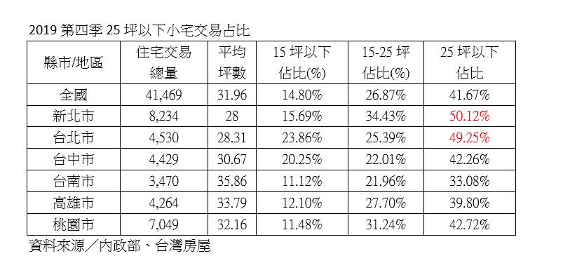 資料來源:內政部、台灣房屋