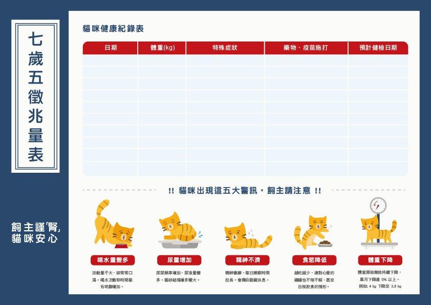 飼主可利用貓咪「七歲五徵兆量表」,協助規律紀錄、觀察貓咪生活習慣,減少慢性腎臟病...