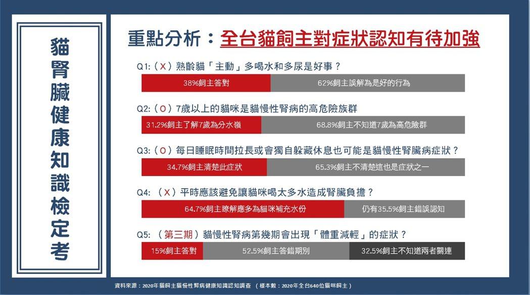 愛貓族快來加入貓腎臟健康知識檢定考,核對你能答對哪幾題?圖/台灣貓科醫學會提供